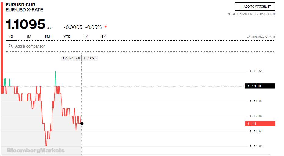 Tỷ giá đồng Euro hôm nay (29/10): Giá Euro trong nước đồng loạt tăng trở lại - Ảnh 3.
