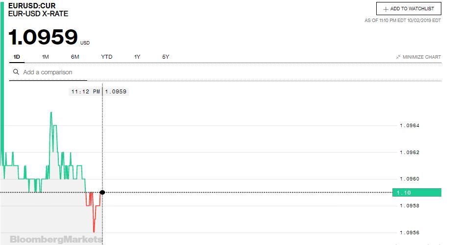 Tỷ giá đồng Euro hôm nay (3/10): Giá Euro trong nước tiếp tục tăng - Ảnh 3.