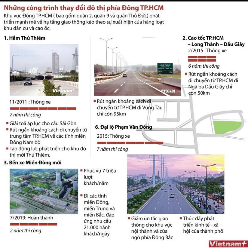 [Infographics] Những công trình làm thay đổi đô thị phía Đông TP HCM - Ảnh 1.