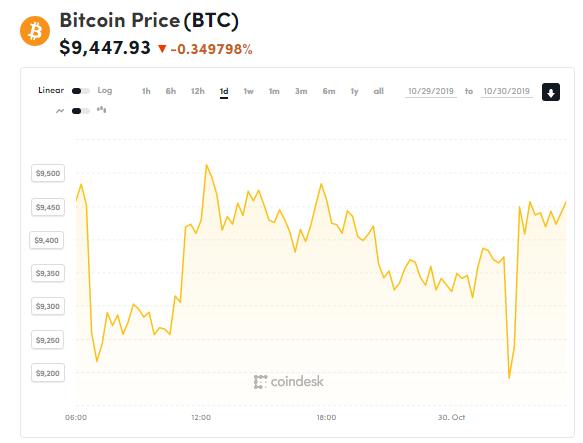 chi so gia bitcoin 30
