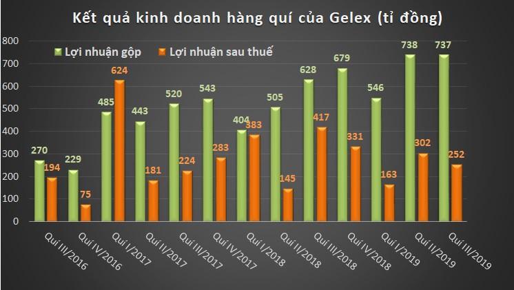 Gelex III