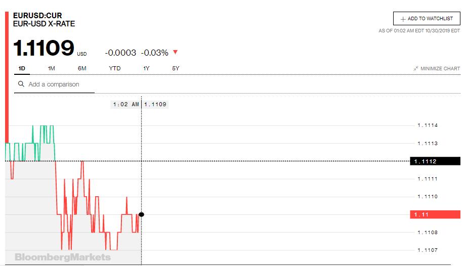 Tỷ giá đồng Euro hôm nay (30/10): Giá Euro trong nước tiếp tục tăng - Ảnh 3.