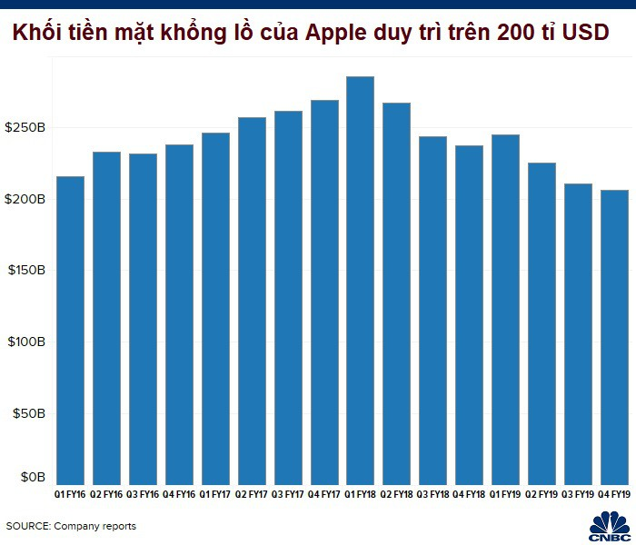 apple cash 30-9