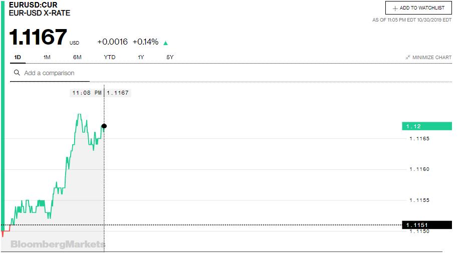 Tỷ giá đồng Euro hôm nay (31/10): Giá Euro trong nước tăng mạnh  - Ảnh 3.