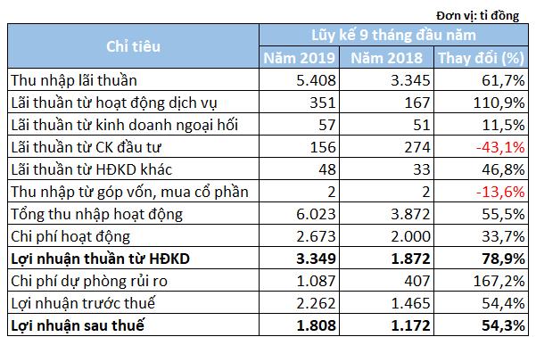 Lợi nhuận và nợ xấu của SHB cùng tăng mạnh trong 9 tháng đầu năm - Ảnh 2.