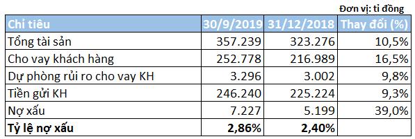 Lợi nhuận và nợ xấu của SHB cùng tăng mạnh trong 9 tháng đầu năm - Ảnh 3.