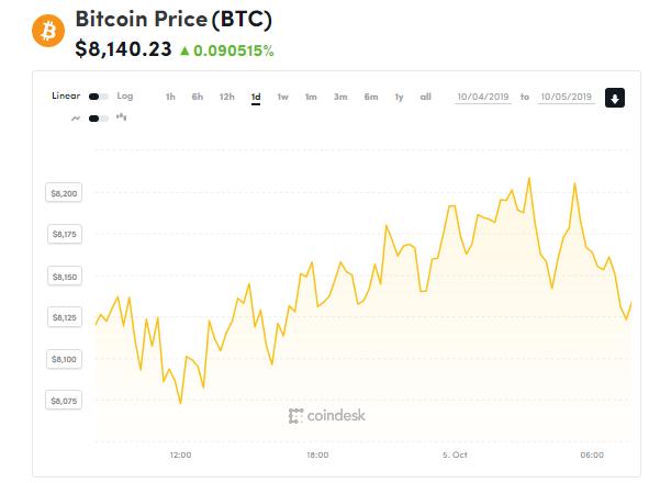 chi so gia bitcoin 5