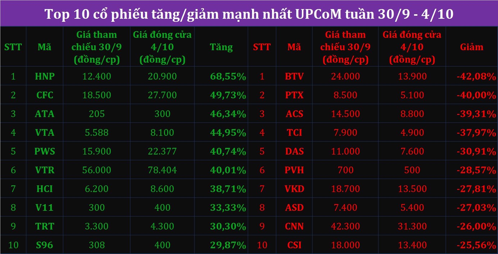 Giá UPCoM