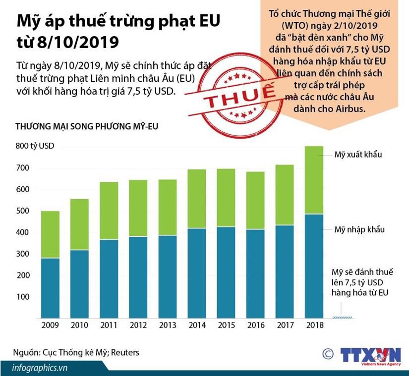 [Infographics] Mỹ áp thuế trừng phạt EU từ ngày 8/10 - Ảnh 1.