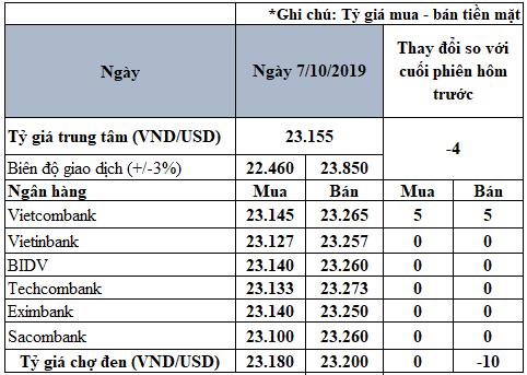 Tỷ giá đồng USD hôm nay 7/10: Tỷ giá trung tâm giảm 4 đồng - Ảnh 2.