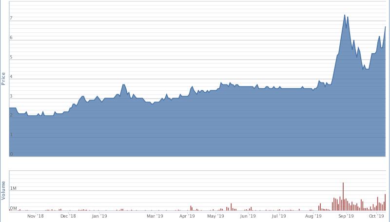 IDJ-chart