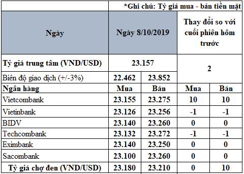 Tỷ giá đồng USD hôm nay 8/10: Vietcombank tăng 10 đồng trên cả hai chiều - Ảnh 2.