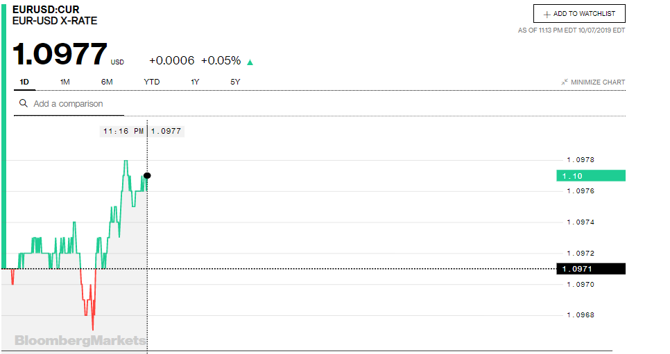 Tỷ giá đồng Euro hôm nay (8/10): Giảm giá tại thị trường trong nước - Ảnh minh hoạ 3