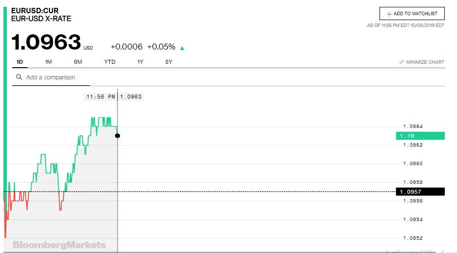 Tỷ giá đồng Euro hôm nay (9/10): Tiếp tục giảm giá tại thị trường trong nước - Ảnh 3.