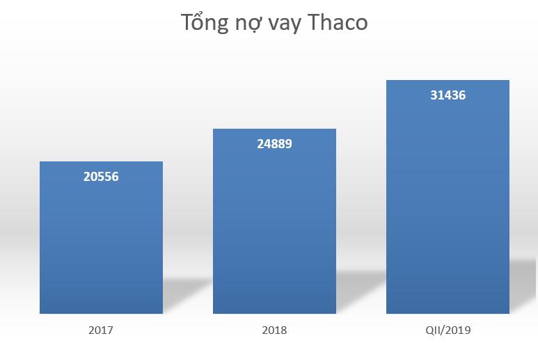 thaco no vay