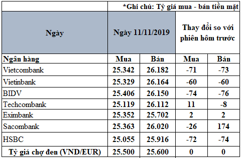 Tỷ giá đồng Euro hôm nay (11/11): Xu hướng giảm vẫn chiếm ưu thế - Ảnh 2.