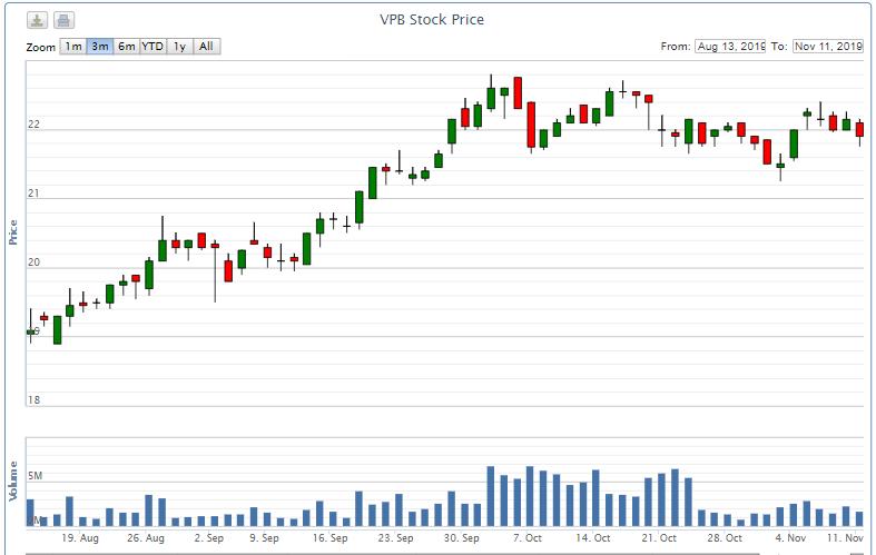 VPBank chuẩn bị bán 31 triệu cổ phiếu quĩ cho nhân viên với giá 10.000 đồng/cp - Ảnh 2.