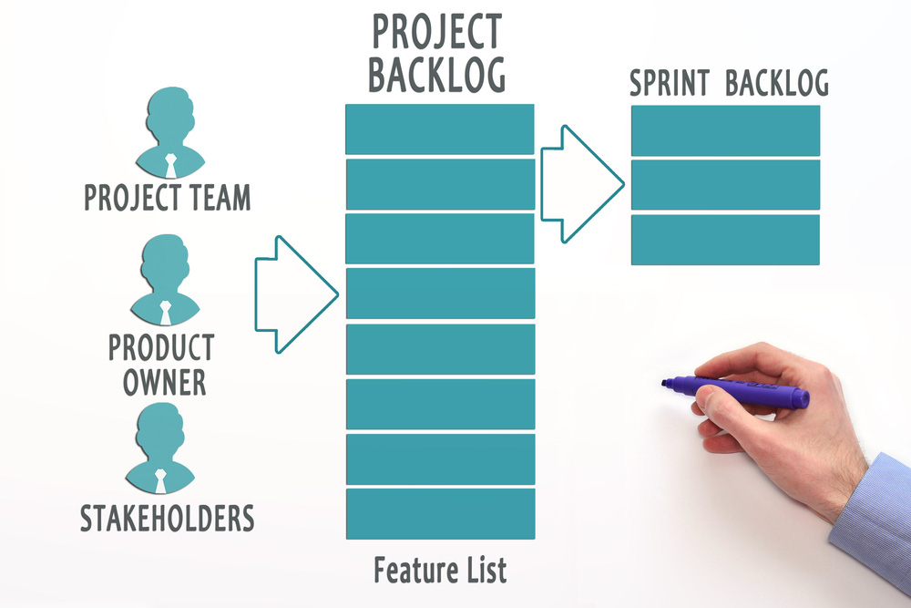 We validate working product increments on a frequent basis and communication