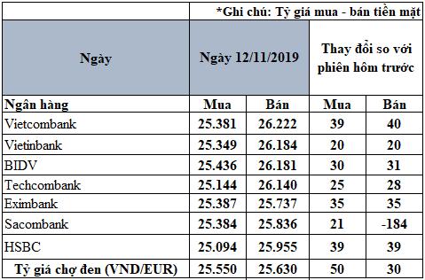 Tỷ giá đồng Euro hôm nay (12/11): Giá Euro trong nước tăng trở lại - Ảnh 2.