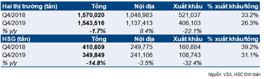 Hoa Sen sau một năm tái cơ cấu: Số chi nhánh từ 491 còn 53, nợ vay giảm hơn 4.500 tỉ đồng - Ảnh 5.
