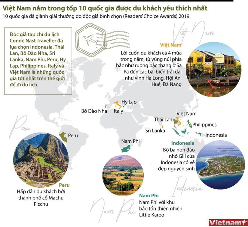 Việt Nam nằm trong tốp 10 quốc gia được du khách yêu thích nhất - Ảnh 1.