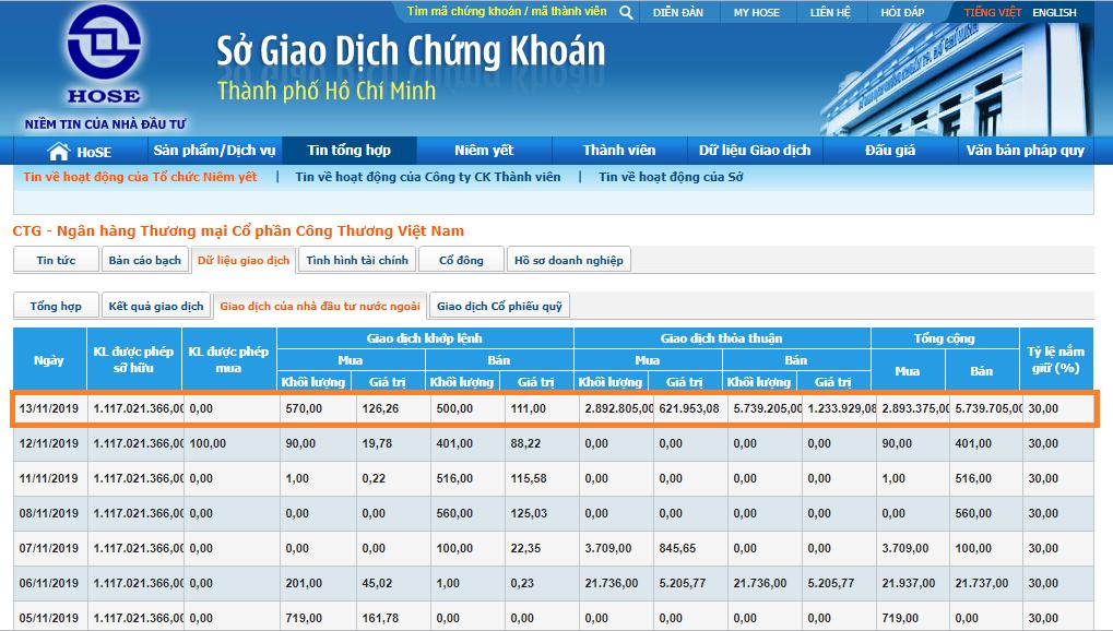 Khối ngoại bán ròng 28,5 triệu cp CTG trong ngày 13/11 - Ảnh 2.