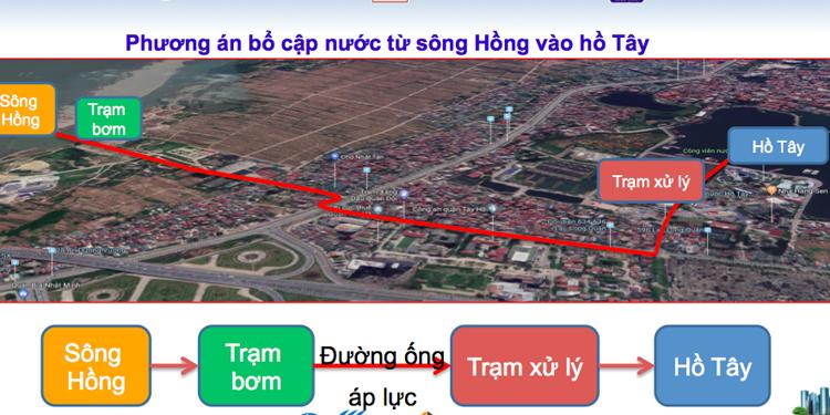 Hà Nội lấy ý kiến việc bơm nước sông Hồng 'cứu' sông Tô Lịch - Ảnh 2.