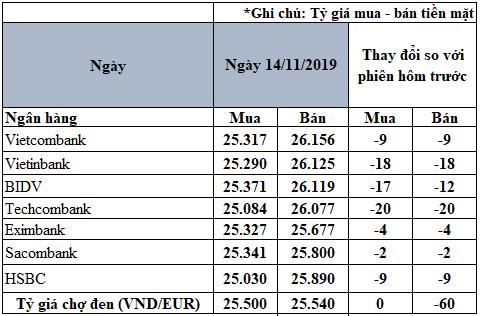 Tỷ giá đồng Euro hôm nay (14/11): Giá Euro trong nước tiếp tục giảm - Ảnh 2.
