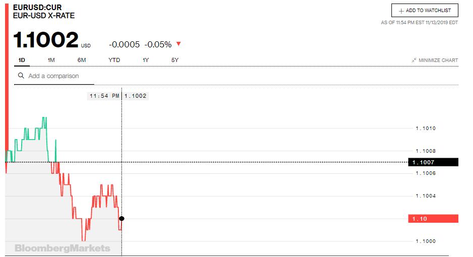 Tỷ giá đồng Euro hôm nay (14/11): Giá Euro trong nước tiếp tục giảm - Ảnh 3.