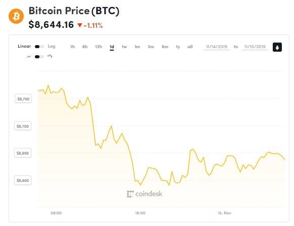 chi so gia bitcoin 15