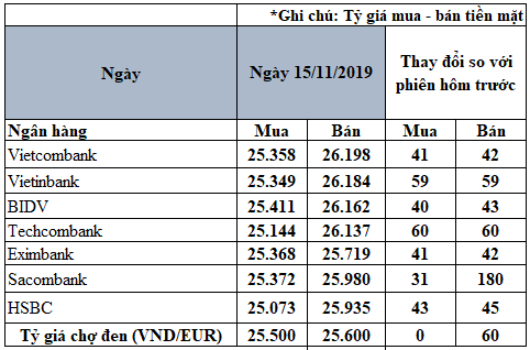 Tỷ giá đồng Euro hôm nay (15/11): Tăng giá trên cả thị trường ngân hàng và chợ đen - Ảnh 2.