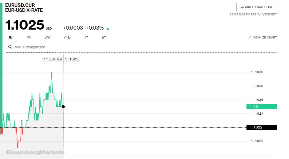 Tỷ giá đồng Euro hôm nay (15/11): Tăng giá trên cả thị trường ngân hàng và chợ đen - Ảnh 3.
