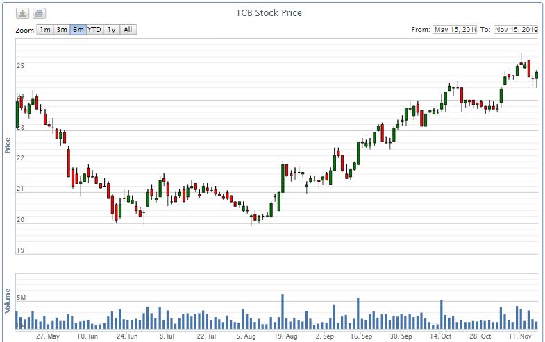 Phó Tổng Giám đốc Techcombank muốn bán ra cổ phiếu TCB - Ảnh 2.