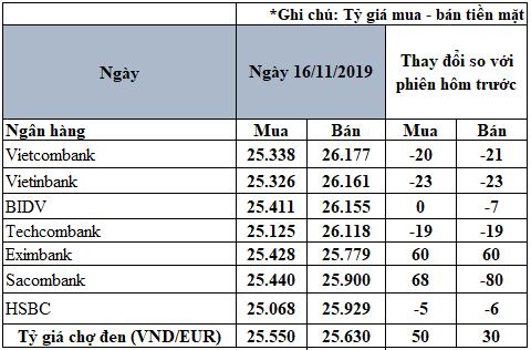 Tỷ giá đồng Euro hôm nay (16/11): Biến động trái chiều giữa các ngân hàng - Ảnh 2.