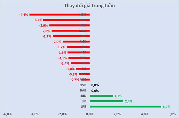 Cổ phiếu ngân hàng tuần qua: 13/18 cổ phiếu ngân hàng giảm giá, CTG dẫn đầu thanh khoản - Ảnh 3.