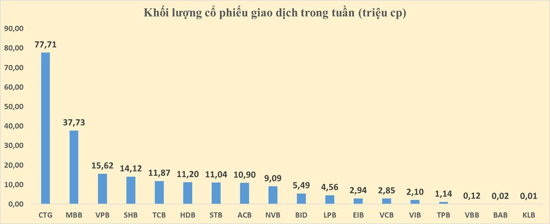 Cổ phiếu ngân hàng tuần qua: 13/18 cổ phiếu ngân hàng giảm giá, CTG dẫn đầu thanh khoản - Ảnh 5.