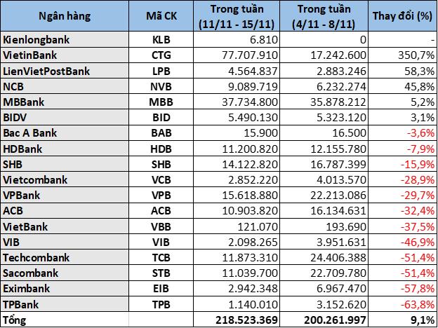 Cổ phiếu ngân hàng tuần qua: 13/18 cổ phiếu ngân hàng giảm giá, CTG dẫn đầu thanh khoản - Ảnh 7.