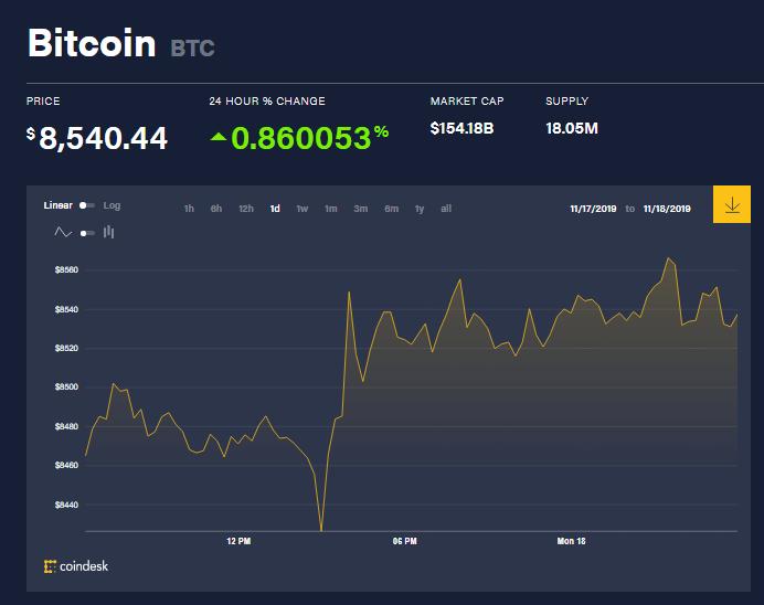 chi so gia bitcoin 18