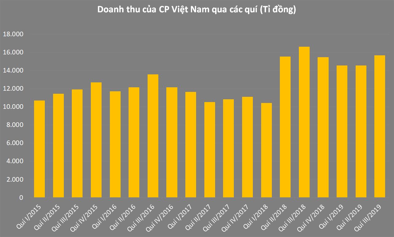 CP Việt Nam