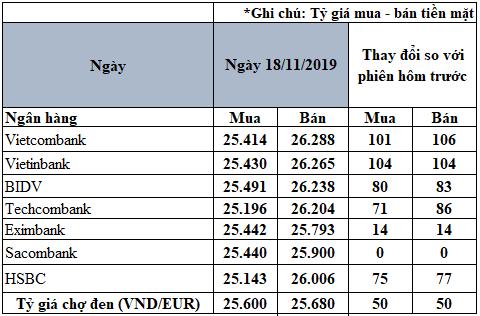 Tỷ giá đồng Euro hôm nay (18/11): Tăng mạnh tại nhiều ngân hàng - Ảnh 2.