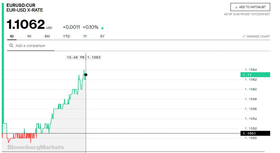 Tỷ giá đồng Euro hôm nay (18/11): Tăng mạnh tại nhiều ngân hàng - Ảnh 3.