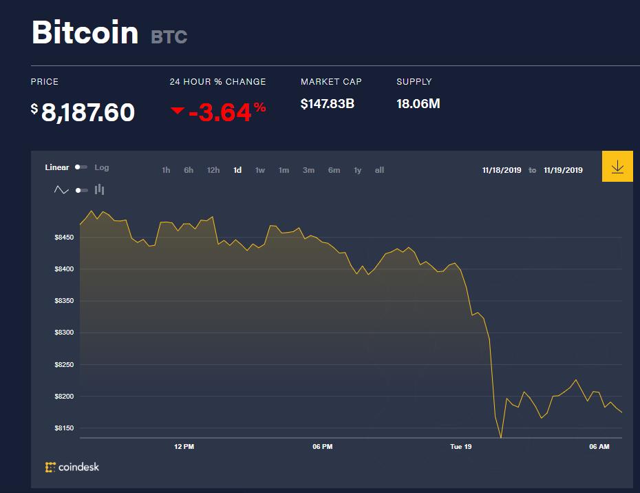 chi so gia bitcoin 19
