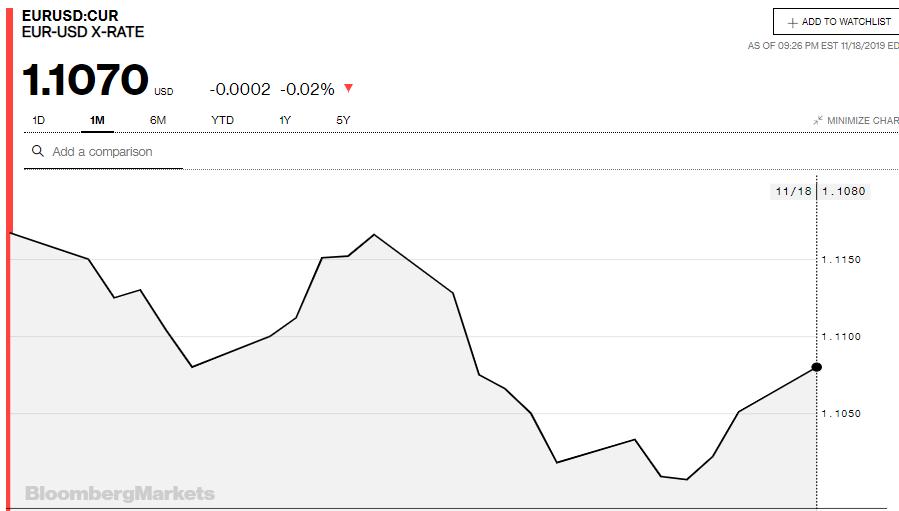 Tỷ giá đồng Euro hôm nay (19/11): Giá Euro trong nước tiếp tục tăng - Ảnh 3.