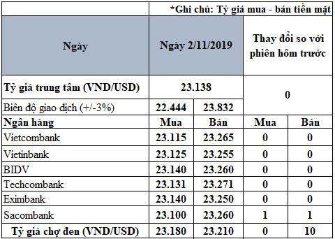 Tỷ giá đồng USD hôm nay 2/11: Giảm trên thị trường thế giới, tăng nhẹ ở thị trường trong nước - Ảnh 2.