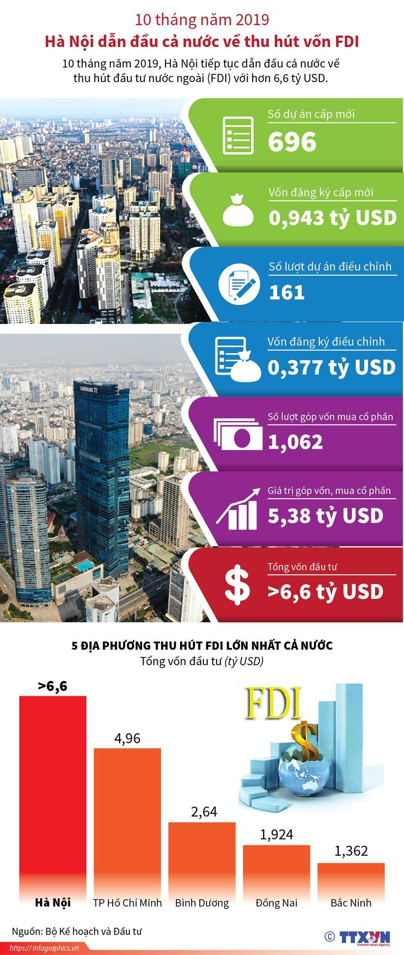 10 tháng năm 2019: Hà Nội dẫn đầu cả nước về thu hút vốn FDI - Ảnh 1.