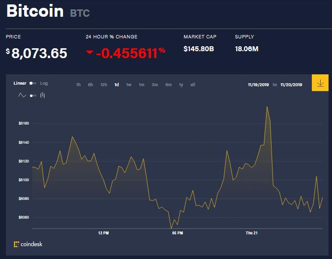 chi so gia bitcoin 21