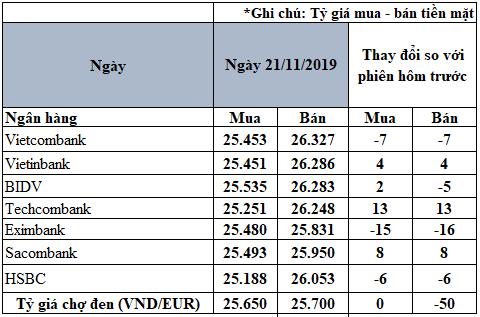 Tỷ giá đồng Euro hôm nay (21/11): Giá bán Euro chợ đen giảm về 25.700 VND/EUR - Ảnh 2.