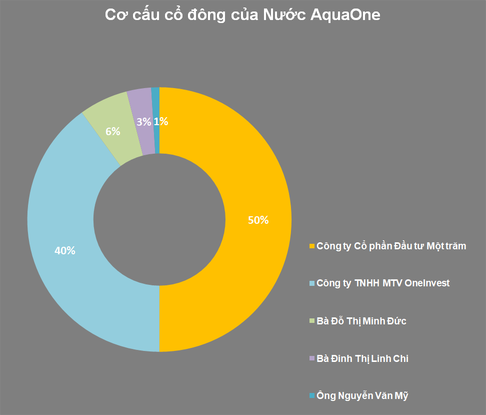 aquaone 1