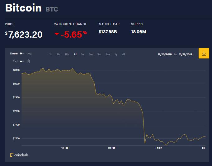 chi so gia bitcoin 22