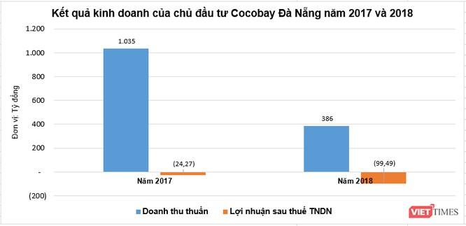 Hé lộ sức khỏe tài chính của chủ đầu tư Cocobay Đà Nẵng - Ảnh 4.